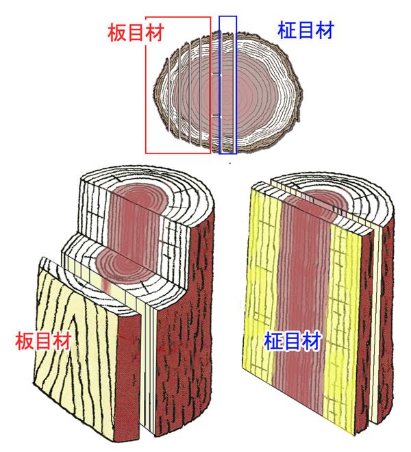 木材の板目柾目