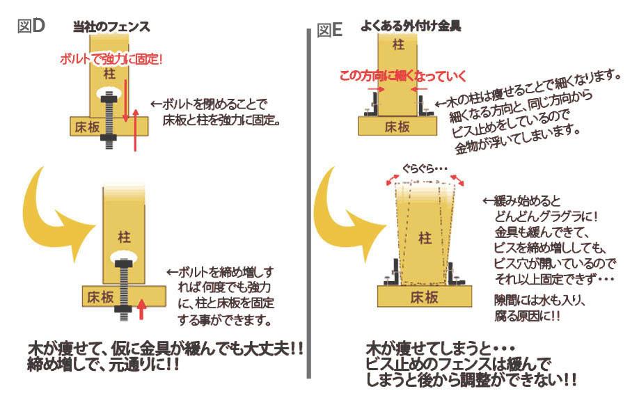ウッドデッキ手摺金具の比較
